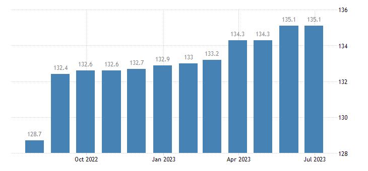ireland harmonised idx of consumer prices hicp newspapers eurostat data
