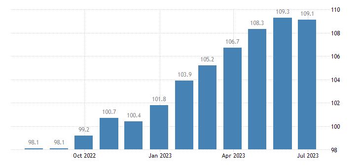 ireland harmonised idx of consumer prices hicp non alcoholic beverages eurostat data