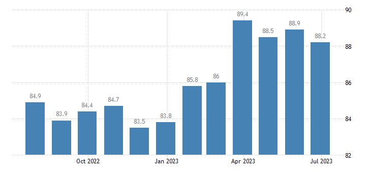 ireland harmonised idx of consumer prices hicp non electrical appliances eurostat data