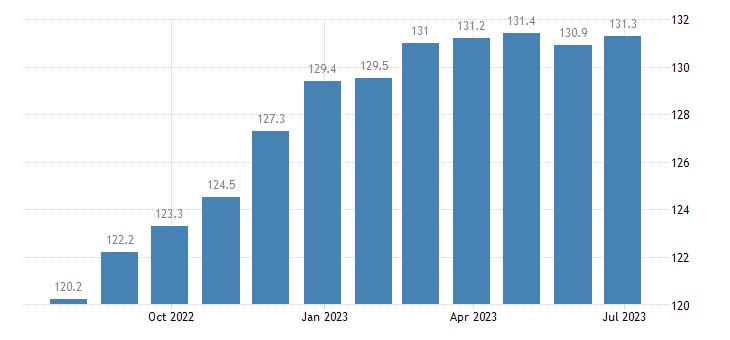 ireland harmonised idx of consumer prices hicp oils fats eurostat data
