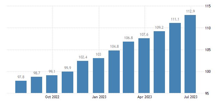 ireland harmonised idx of consumer prices hicp olive oil eurostat data