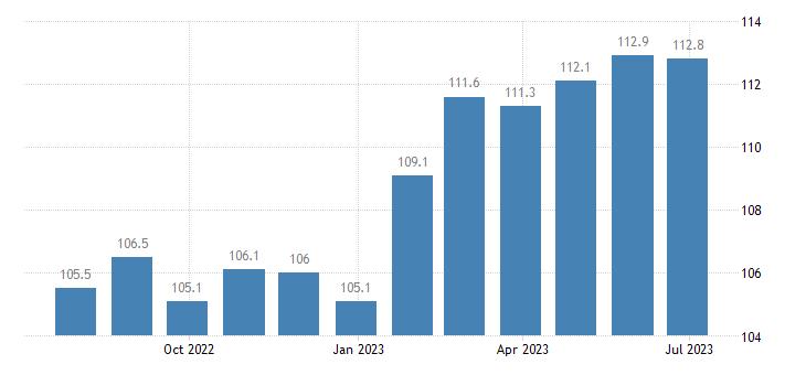 ireland harmonised idx of consumer prices hicp other alcoholic beer eurostat data