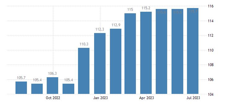 ireland harmonised idx of consumer prices hicp other edible oils eurostat data