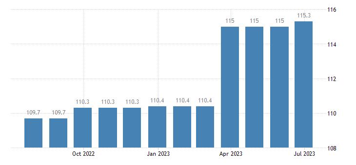 ireland harmonised idx of consumer prices hicp other fees services eurostat data