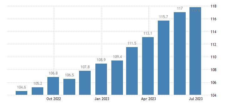 ireland harmonised idx of consumer prices hicp other food products n e c eurostat data
