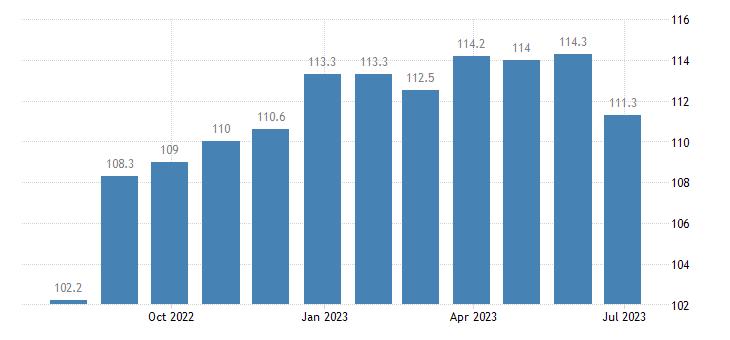 ireland harmonised idx of consumer prices hicp other milk products eurostat data