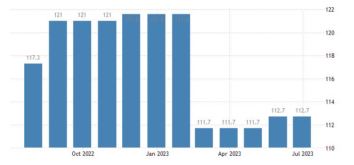 ireland harmonised idx of consumer prices hicp other postal services eurostat data