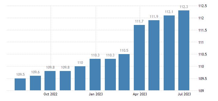 ireland harmonised idx of consumer prices hicp other services n e c eurostat data