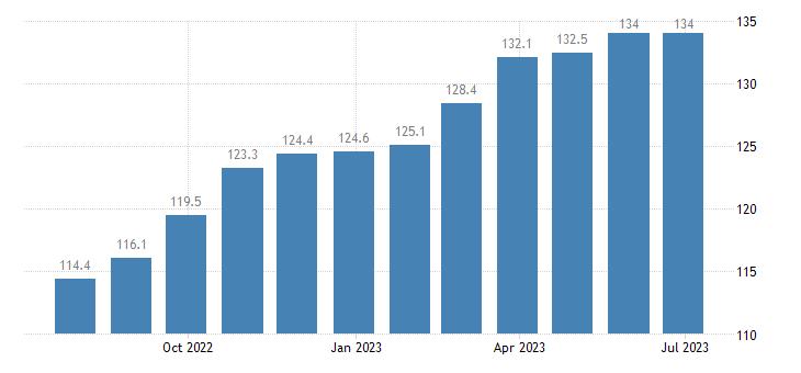 ireland harmonised idx of consumer prices hicp other solid fuels eurostat data