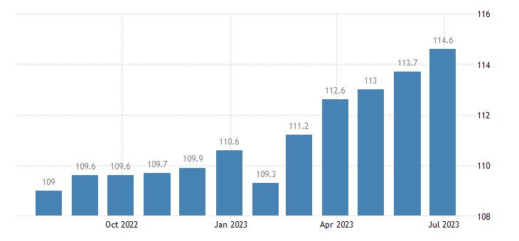 ireland harmonised idx of consumer prices hicp overall idx excluding energy eurostat data