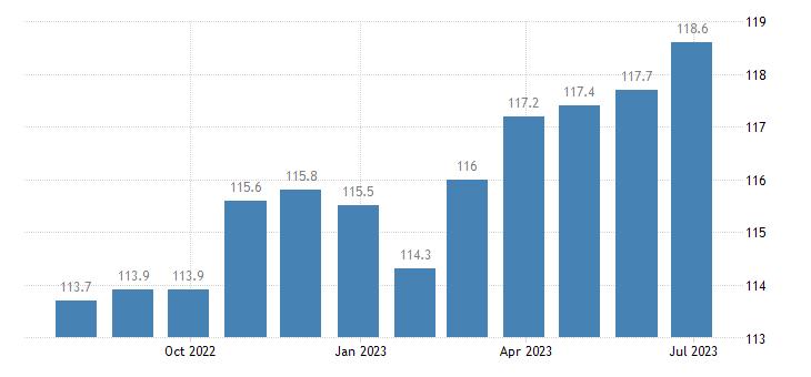 ireland harmonised idx of consumer prices hicp overall idx excluding seasonal food eurostat data
