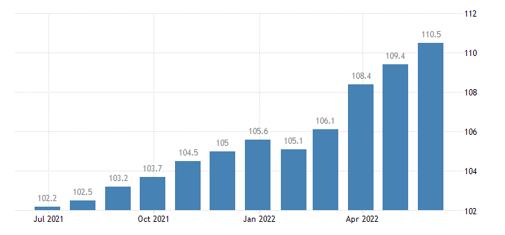 ireland harmonised idx of consumer prices hicp overall idx excluding tobacco eurostat data