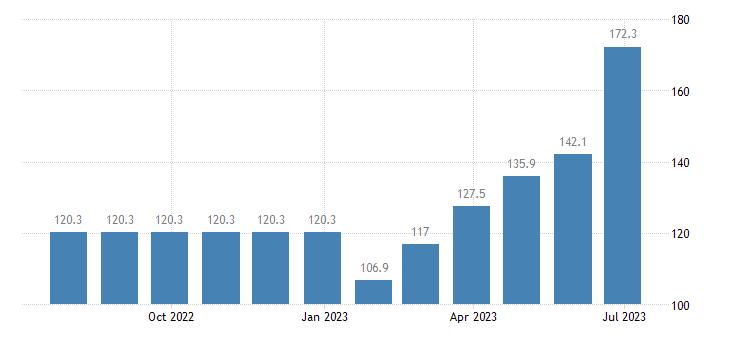 ireland harmonised idx of consumer prices hicp package holidays eurostat data