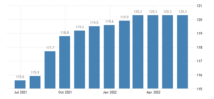 ireland harmonised idx of consumer prices hicp package international holidays eurostat data