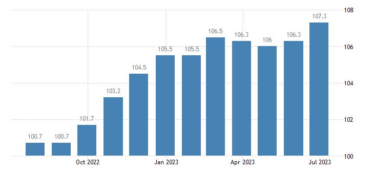 ireland harmonised idx of consumer prices hicp paper products eurostat data