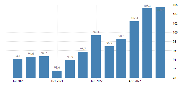 ireland harmonised idx of consumer prices hicp pasta products couscous eurostat data