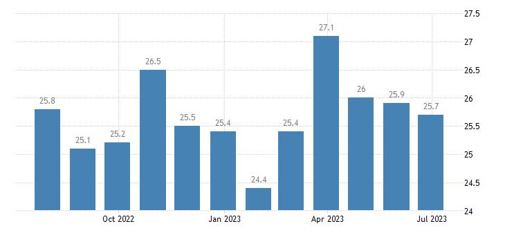ireland harmonised idx of consumer prices hicp personal computers eurostat data