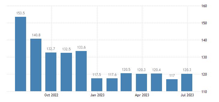 ireland harmonised idx of consumer prices hicp petrol eurostat data