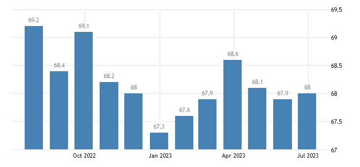 ireland harmonised idx of consumer prices hicp plants flowers eurostat data