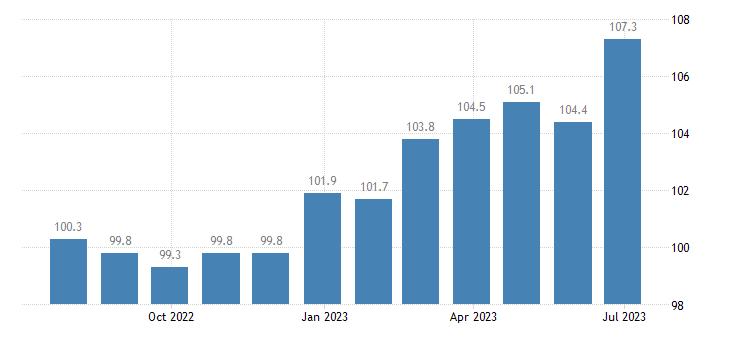 ireland harmonised idx of consumer prices hicp pork eurostat data