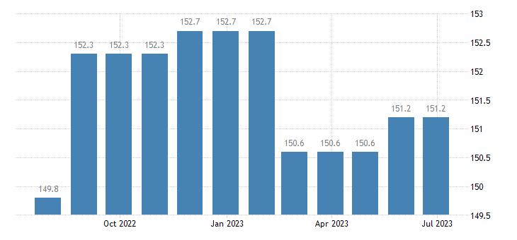 ireland harmonised idx of consumer prices hicp postal services eurostat data