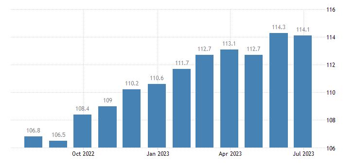 ireland harmonised idx of consumer prices hicp potatoes eurostat data