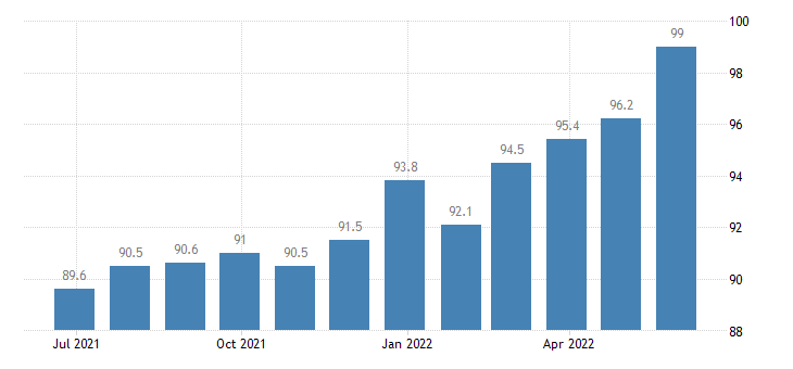 ireland harmonised idx of consumer prices hicp poultry eurostat data