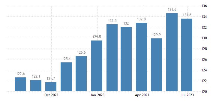 ireland harmonised idx of consumer prices hicp preserved fruit fruit based products eurostat data