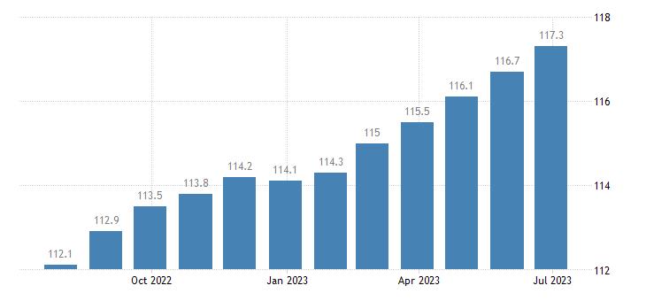 ireland harmonised idx of consumer prices hicp purchase of vehicles eurostat data