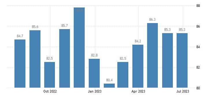 ireland harmonised idx of consumer prices hicp recording media eurostat data