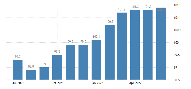ireland harmonised idx of consumer prices hicp recreation culture eurostat data
