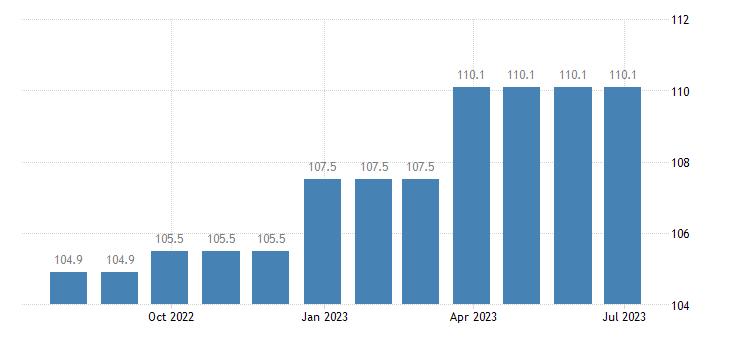 ireland harmonised idx of consumer prices hicp refuse collection eurostat data