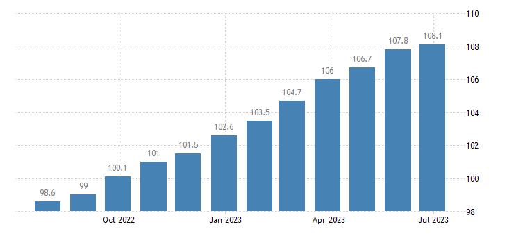ireland harmonised idx of consumer prices hicp seasonal food eurostat data