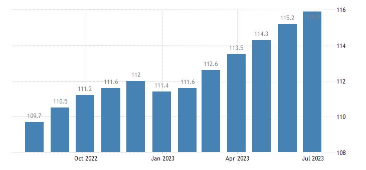 ireland harmonised idx of consumer prices hicp second h motor cars eurostat data