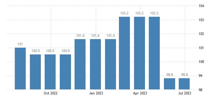 ireland harmonised idx of consumer prices hicp security services eurostat data