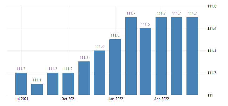 ireland harmonised idx of consumer prices hicp services miscellaneous eurostat data