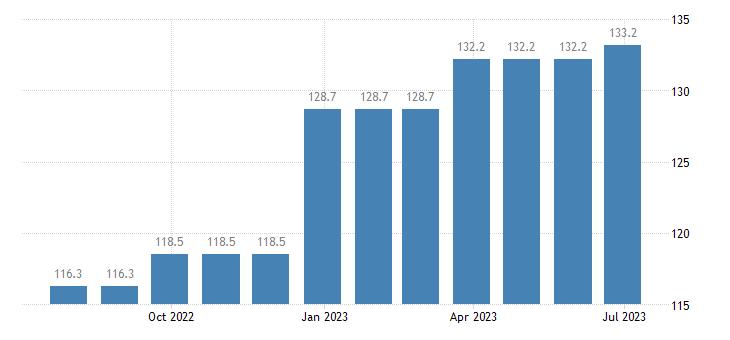 ireland harmonised idx of consumer prices hicp services of carpenters eurostat data