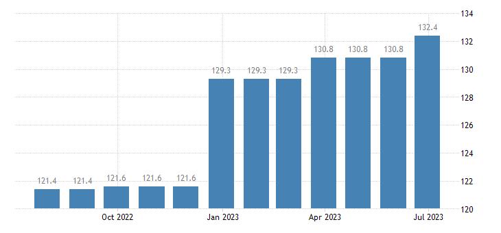 ireland harmonised idx of consumer prices hicp services of painters eurostat data