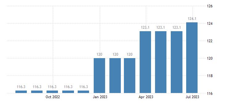 ireland harmonised idx of consumer prices hicp services of plumbers eurostat data