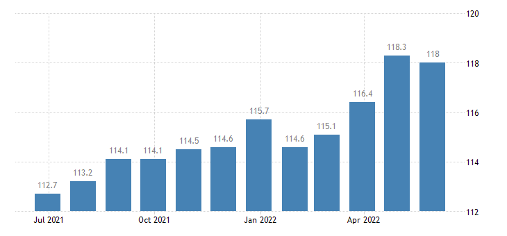 ireland harmonised idx of consumer prices hicp services overall idx excluding goods eurostat data