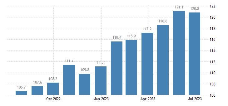 ireland harmonised idx of consumer prices hicp soft drinks eurostat data