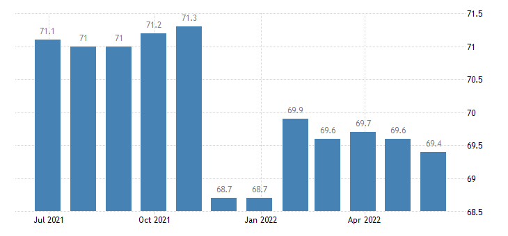 ireland harmonised idx of consumer prices hicp software eurostat data