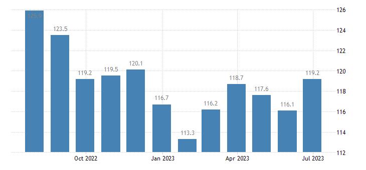 ireland harmonised idx of consumer prices hicp transport eurostat data