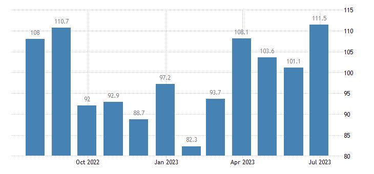 ireland harmonised idx of consumer prices hicp transport services eurostat data