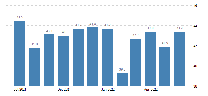 ireland harmonised idx of consumer prices hicp travel goods eurostat data