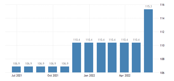 ireland harmonised idx of consumer prices hicp travel insurance eurostat data