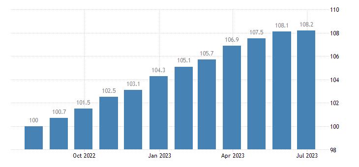 ireland harmonised idx of consumer prices hicp unprocessed food eurostat data