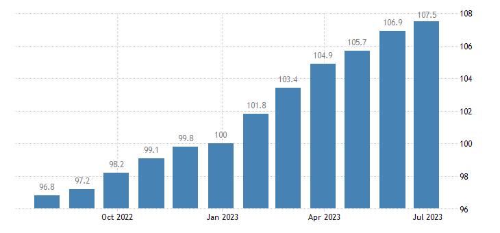 ireland harmonised idx of consumer prices hicp vegetables eurostat data