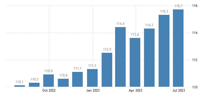 ireland harmonised idx of consumer prices hicp wine from other fruits eurostat data