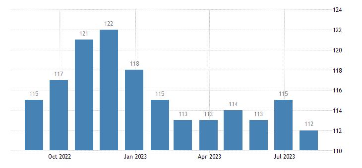 ireland harmonised unemployment eurostat data